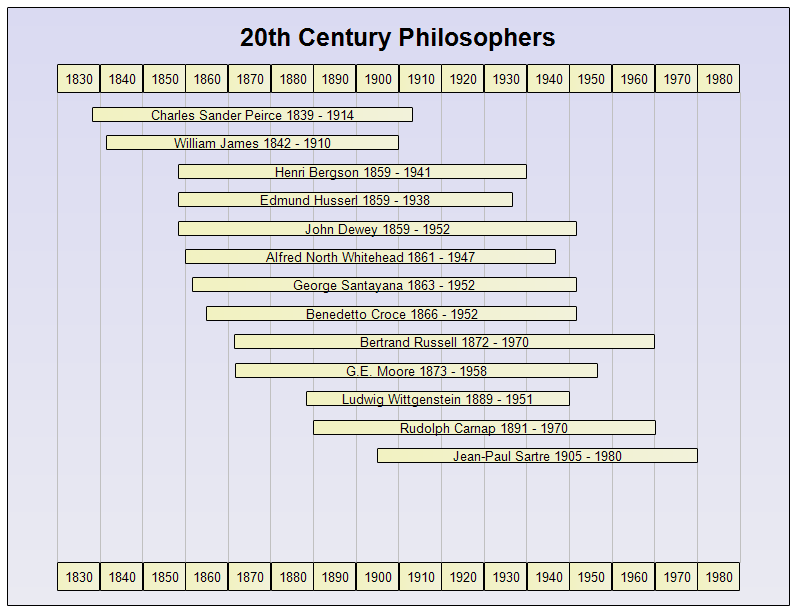 Timeline of 20 Century Philosophers