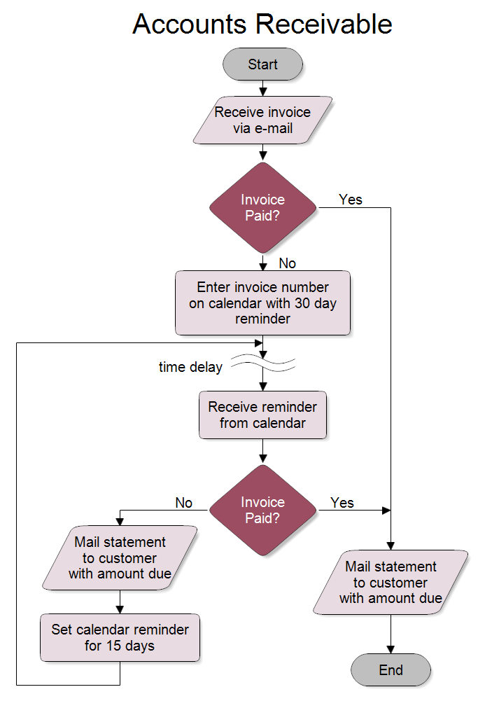 Accounts Receivable Flowchart
