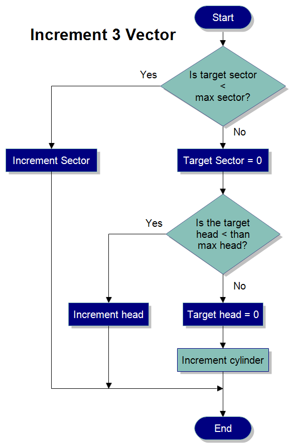 Increment 3 Vector A Basic Flowchart