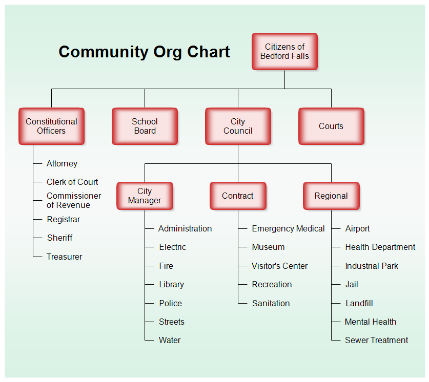 Missouri Department Of Natural Resources Organizational Chart