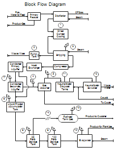 process flow diagrams  pfds  and process and instrument drawings    block flow diagram  block flow diagram