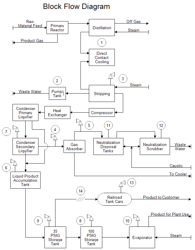 Block flow diagram a block flow diagram ccuart Image collections