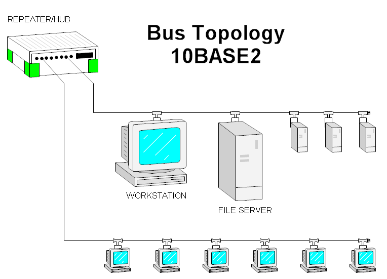 bus network topology diagram bus topology ground bus bar wiring diagram