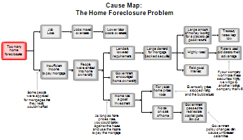 Home Foreclosure Cause Map Root Analysis Chart