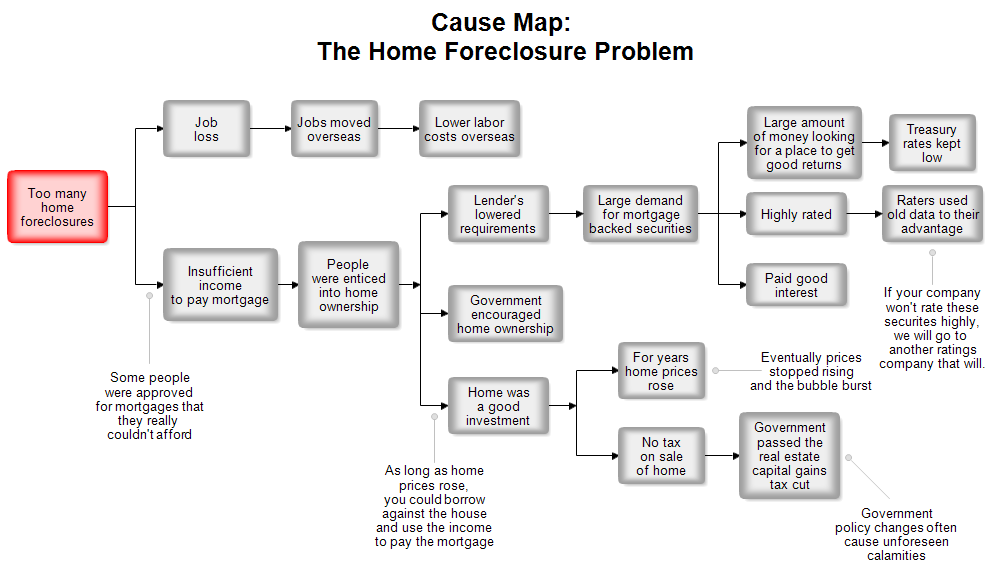 A Cause Map: The Home Foreclosure Problem