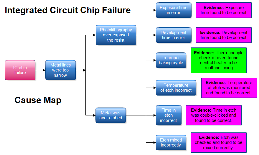 Cause Map: IC Chip Failure