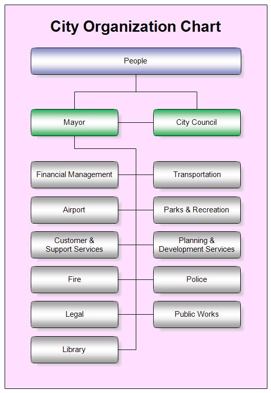 city organization chart