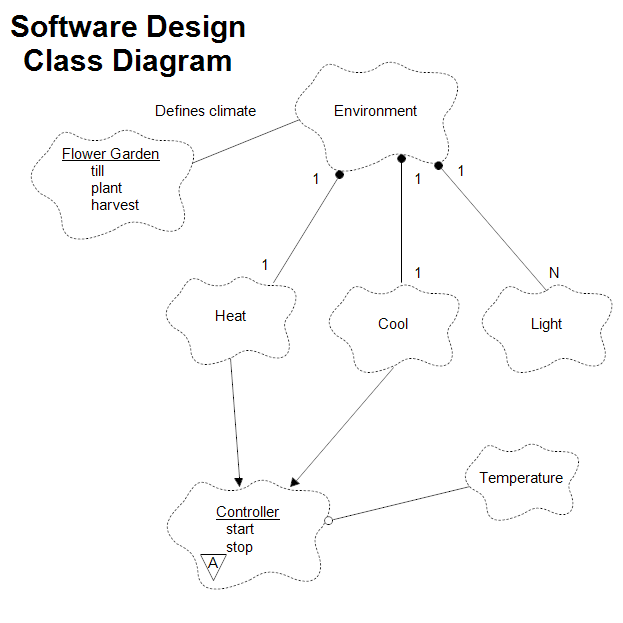 Software Design Class Diagram