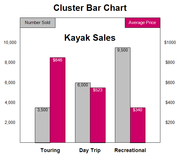 how to change clustering in excel bar chart