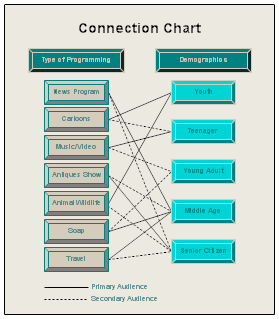 A Connection Chart
