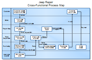 what are process maps   Dorit.mercatodos.co