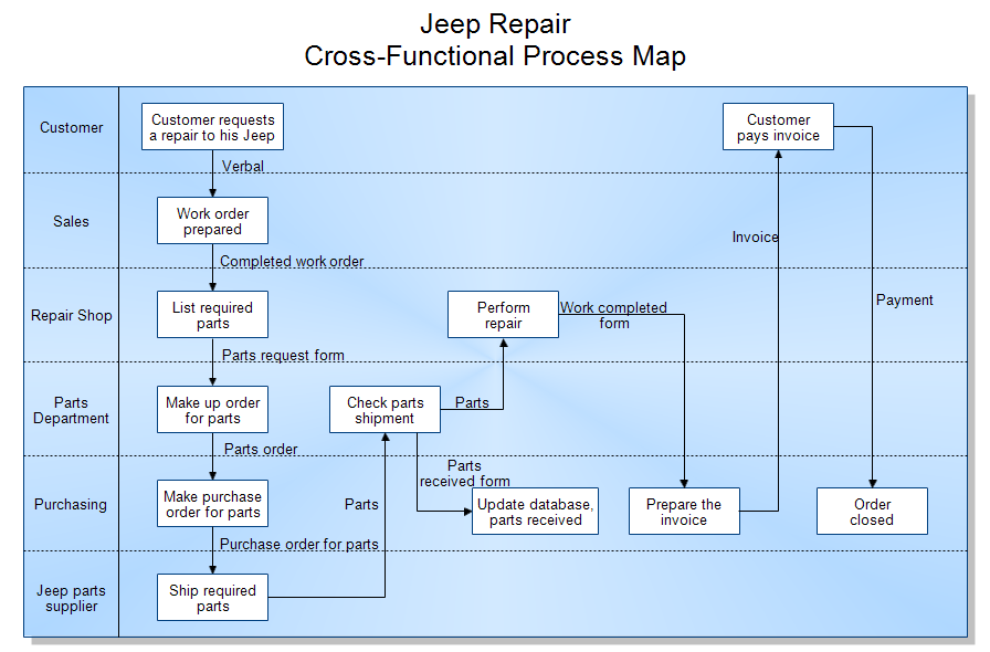 Cross Functional Process Map Jeep Repair