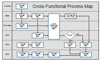 cross functional process maps koni polycode co