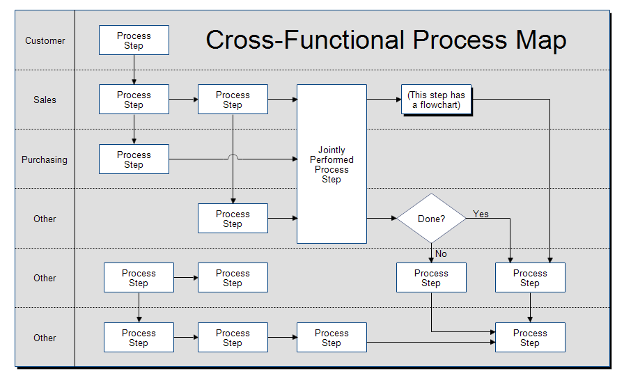 Example of Cross Functional Flowchart http://www.rff.com/cross-functional-template.htm