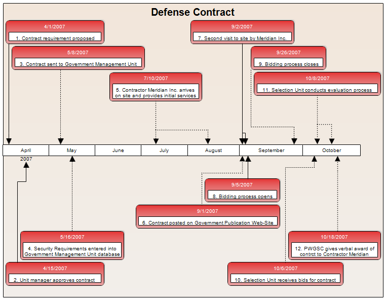 Defense Contract Timeline