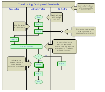 Deployment Flowchart, Deployment Flow Chart  Accounting Flowchart Template