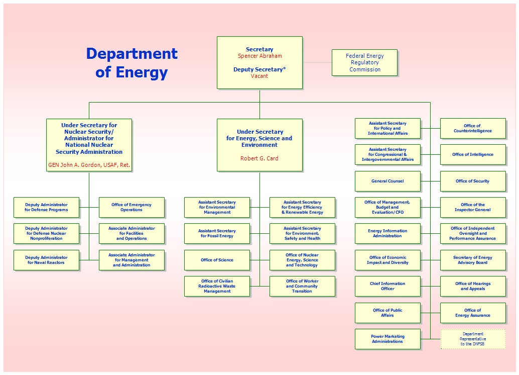 Organization Chart for the Department of Energy
