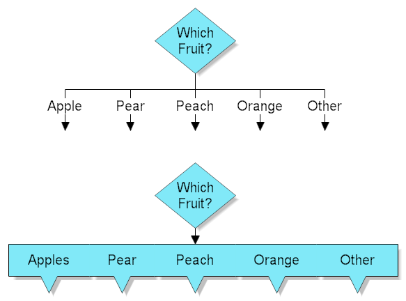 What do the different flowchart shapes mean switch statement ccuart