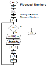 how to find converging fibonacci sequence