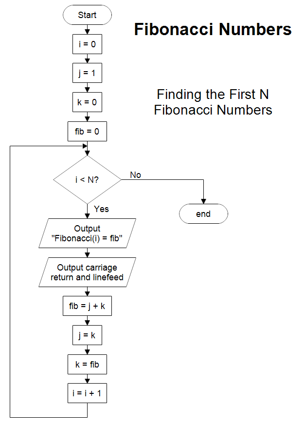 A Flowchart To The First N Fibonacci Numbers