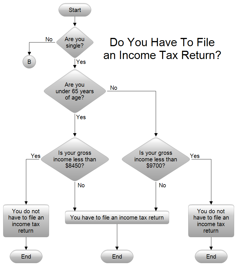 File Income Tax Flowchart