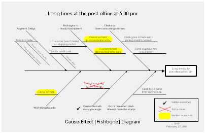 fishbone diagram fishbone diagram - Ishikawa Diagram Sample