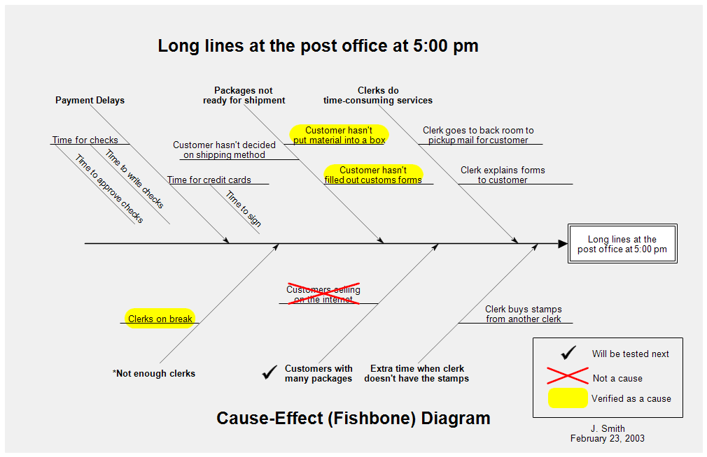cause and effect diagram  fishbone diagram  or ishikawa diagram