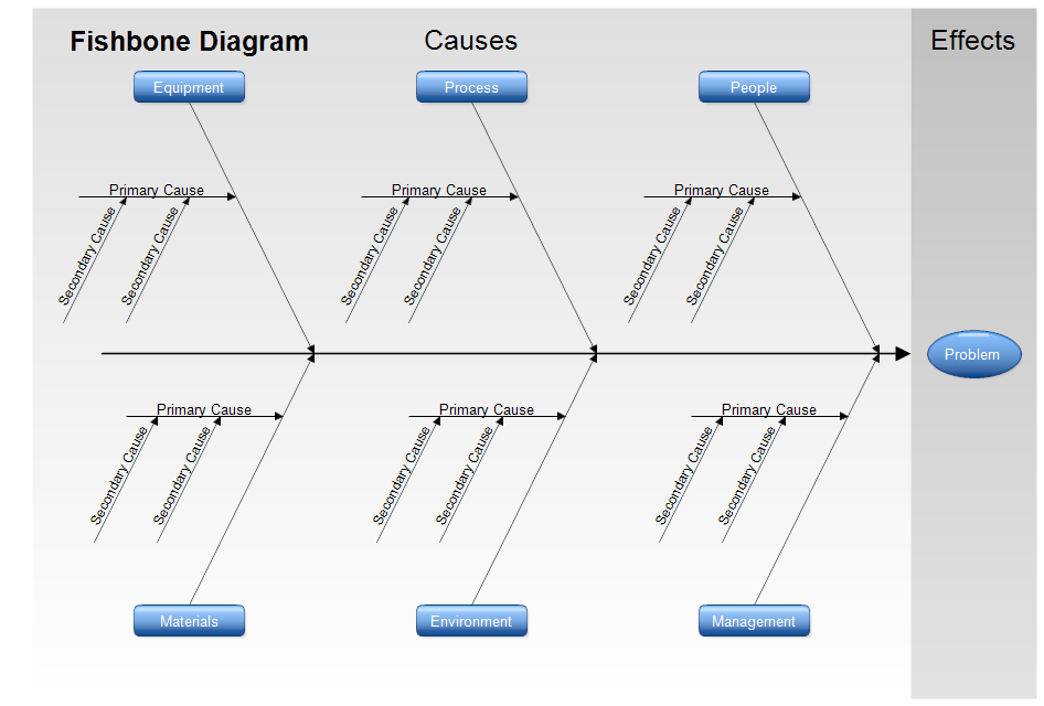 Fishbone Diagram Template - Ishikawa Diagram - Cause-And-Effect ...