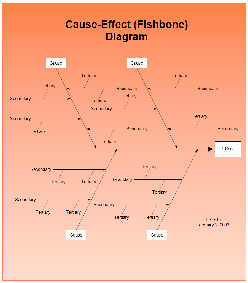 cause and effect diagram The cause and effect diagram is a method for analyzing process dispersion the diagram's purpose is to relate causes and effects there are three basic types: dispersion analysis, process classification and cause enumeration.