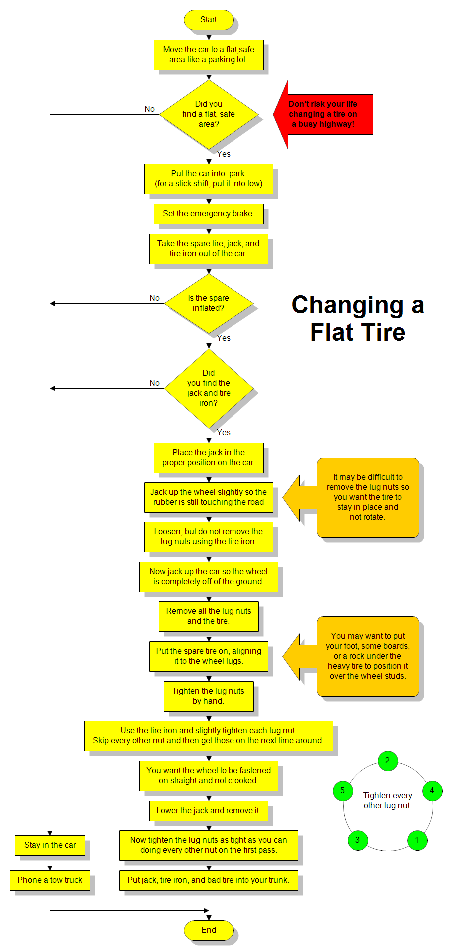 Flowchart For Changing A Flat Tire Shapes Process Flow Diagram