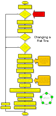 Process essay how to change a tire