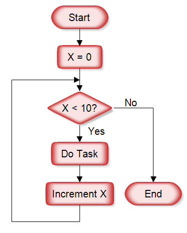 A Flowchart With a Loop