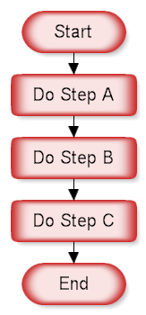A Sequence of Steps