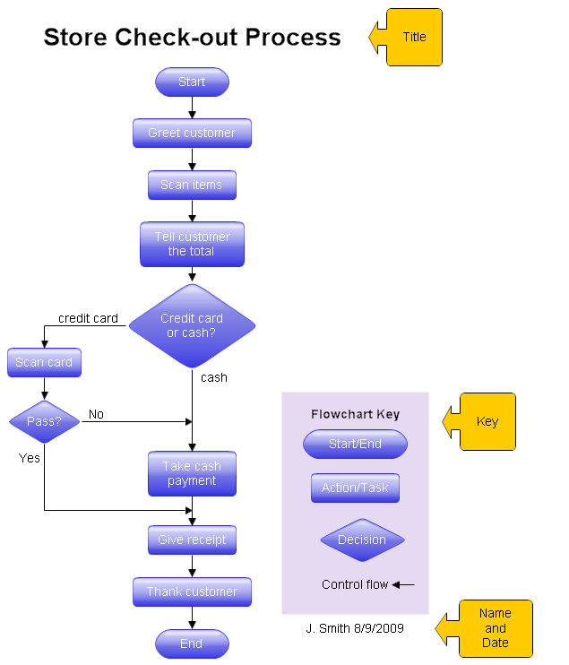 Drawing a structured flowchart this shows a flowchart key ccuart