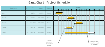 Gantt Chart - Project Schedule