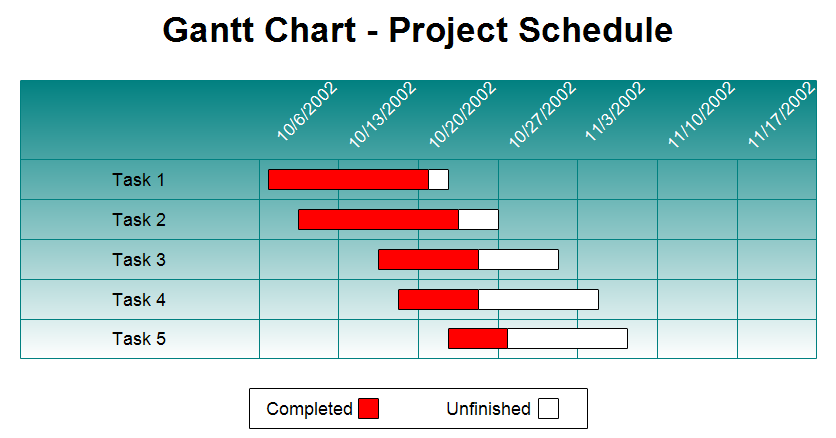 project schedule chart - Acur.lunamedia.co