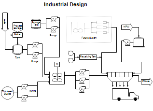 Process Flow Diagrams Pfds And Process And Instrument