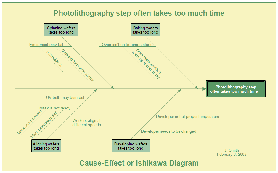 Cause and effect diagram fishbone diagram or ishikawa diagram cause effect or ishikawa diagram ccuart Image collections