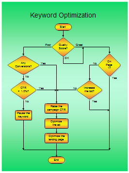 keyword optimization flow chart keyword optimization flowchart
