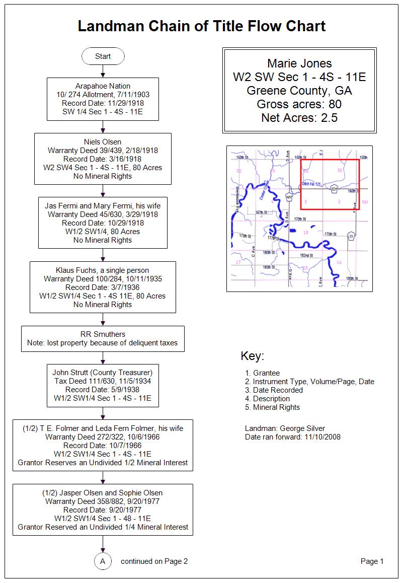Landman Chain Of Title Flow Chart