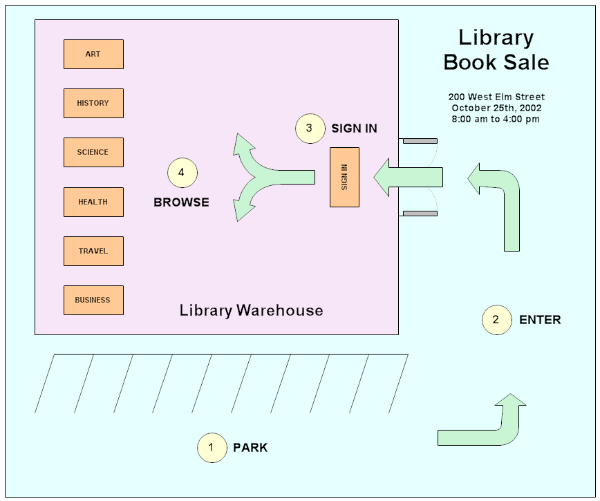 Library Book Sale Diagram
