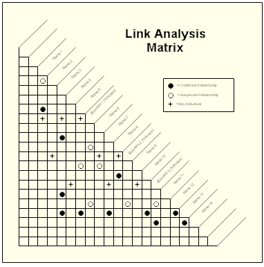 Small matrix chart