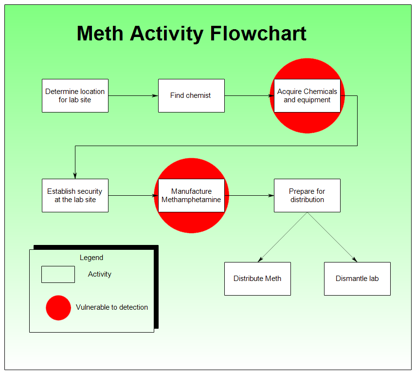 Sample of a Meth Activity Chart