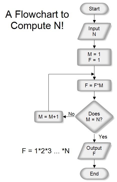 A Flowchart to Computer N Factorial (N!)