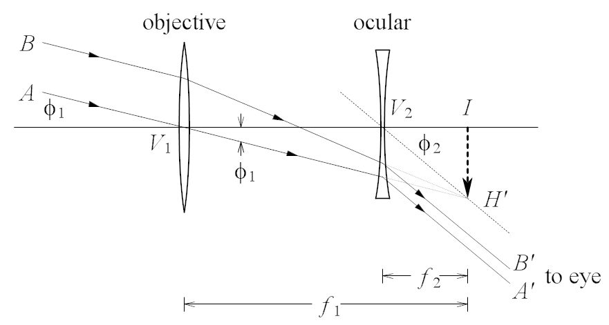 Optics Illustration