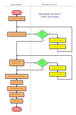 sample flowcharts and templates   sample flow charts