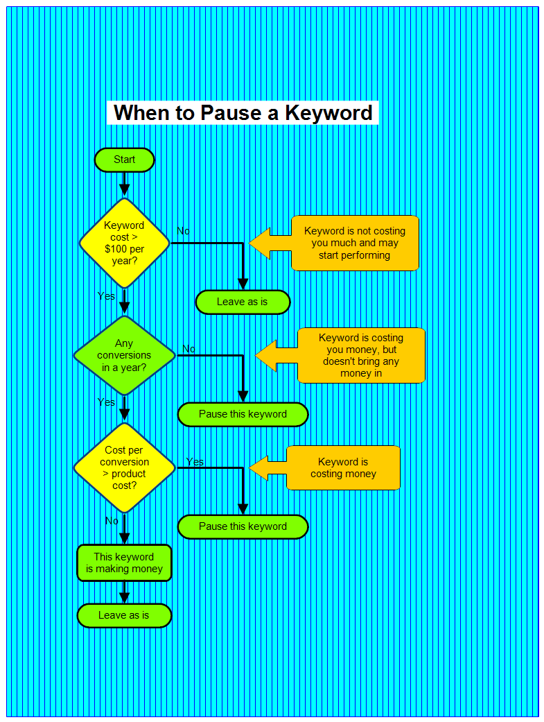 When to Pause a Keyword