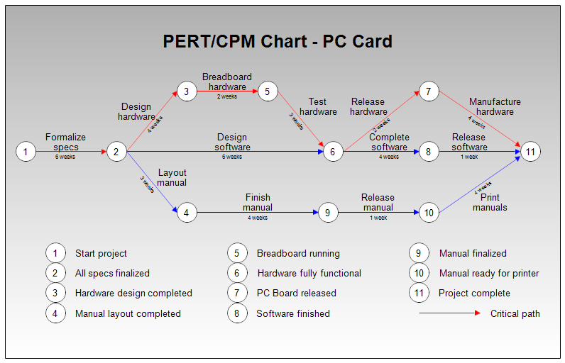 event critical path template - pert or cpm chart for pc board manufacture