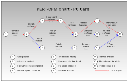 Pert cpm and wbs charts pert chart sample pert chart ccuart Choice Image