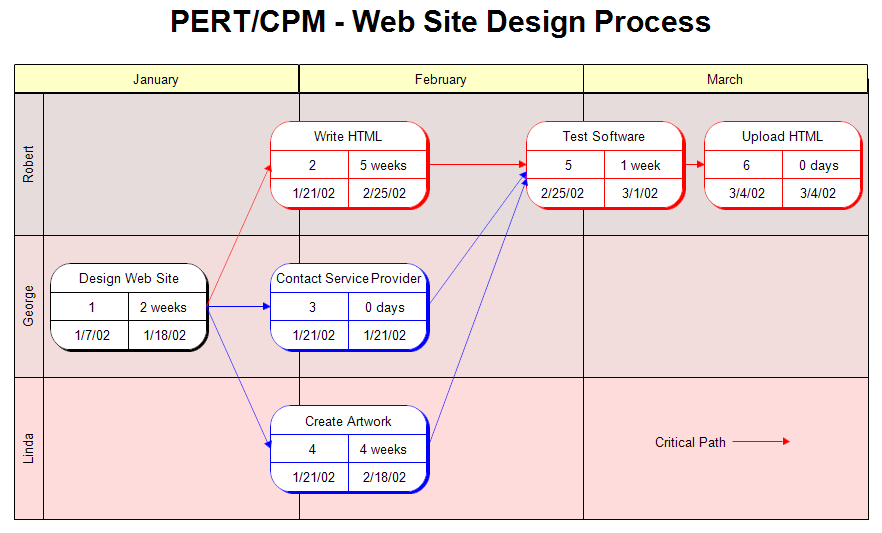 Pert Or Cpm Chart Web Site Design Process